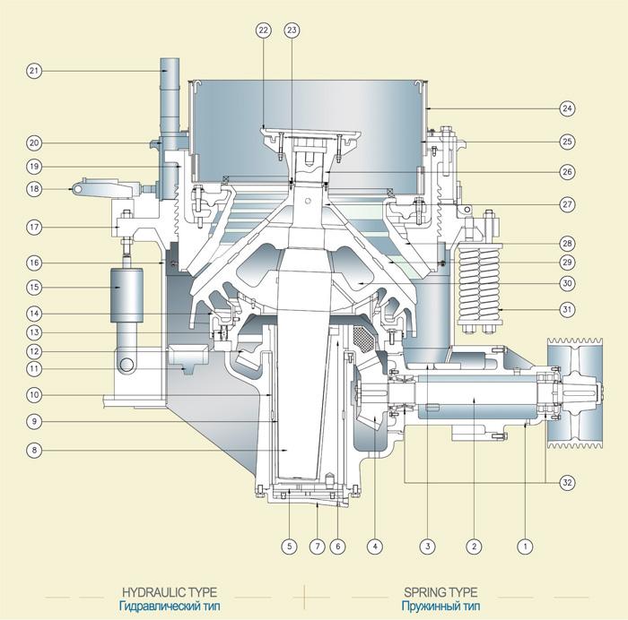 Устройство конусной дробилки устройство и работа конусной дробилки ксд-900